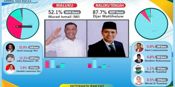 PollingKita.com, Tercatat Murad Ismail  dan Djar Wattiheluw Unggul di Pilgub Maluku dan Pilbub Malteng 2024